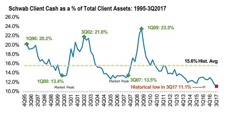Abandoned Standards Schwab Cash Levels Graph