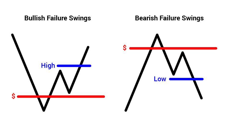 Failure Swings Graph