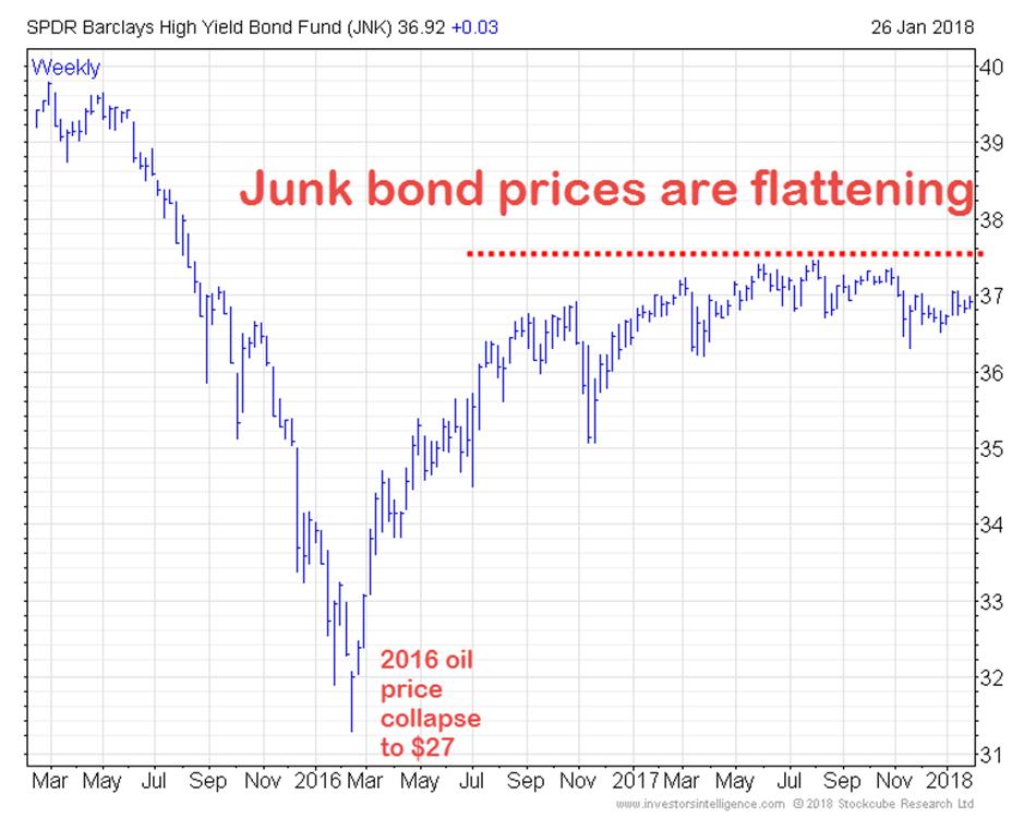 Junk Bond Graph
