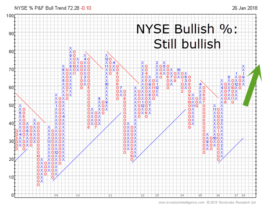NYSE Bullish Graph