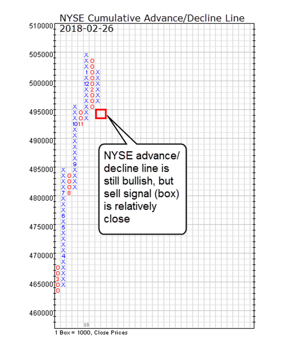 NYSE Ad Line