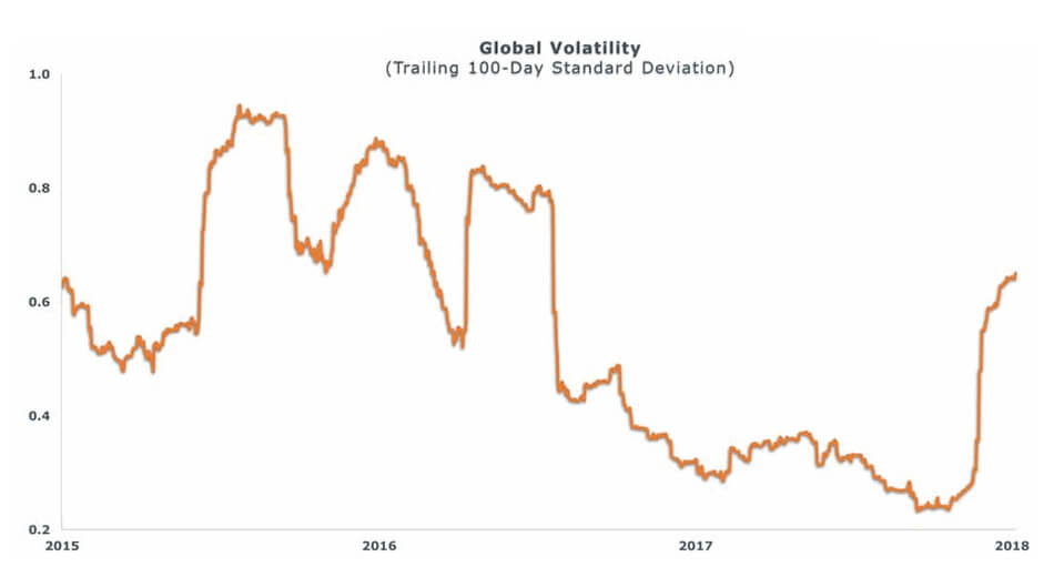 Global Volatility Graph