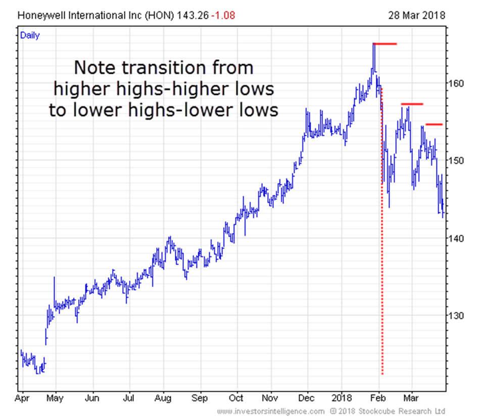 Honeywell Failure Swing Graph