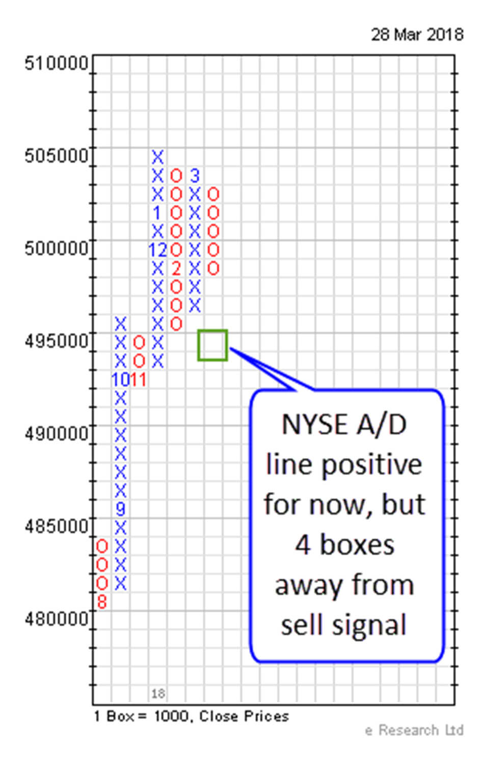 NYSE A-D Line