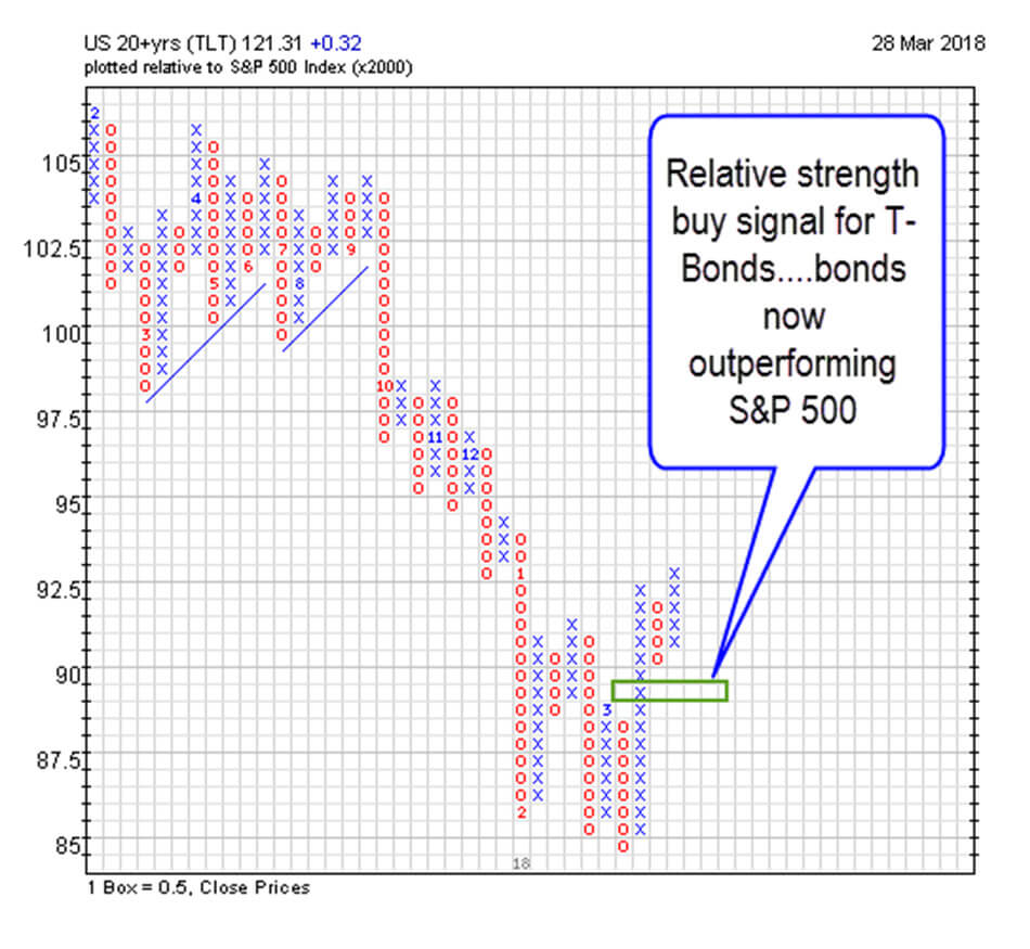 Relative Strength Buy Signal for T Bonds